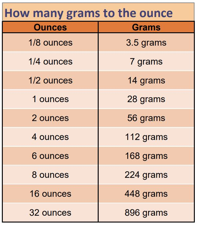Ounces to grams – cooking conversion chart